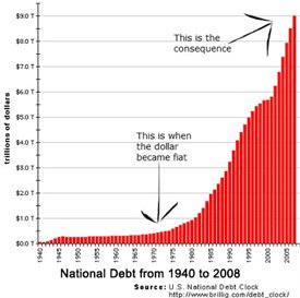 National Debt 1940 - 2008