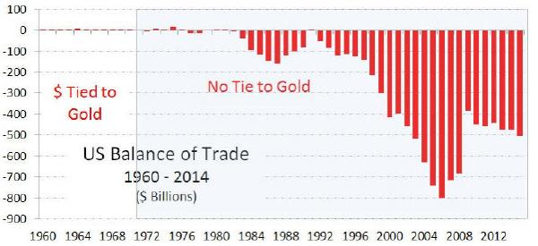 U.S. Balance of Trade
